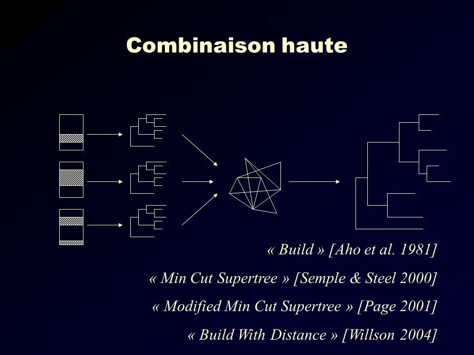 Combinaison haute « Build » [Aho et al. 1981]